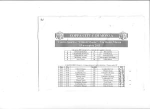 Qualificazioni Torneo Città di Monza
